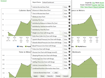 FitnessSyncer Customizable Dashboards