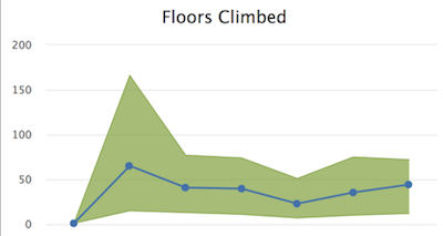 Floors Climbed
