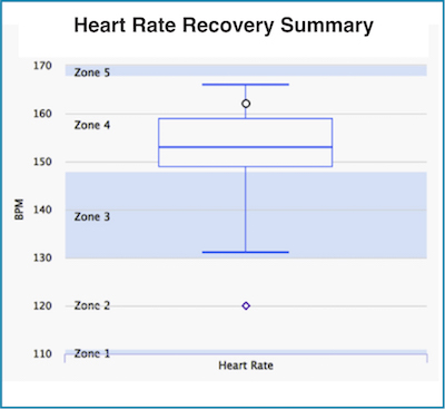 Heart rate zones with your Heart Rate Recovery Rate