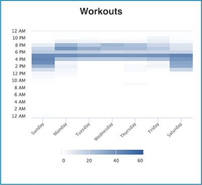 Logged Workout Histogram