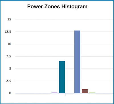 Power Zone Histogram